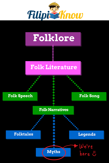 Philippine Mythology and Folklore